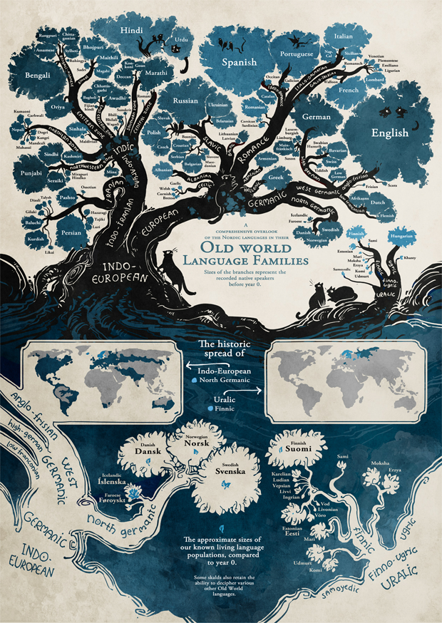 Languages Are Connected