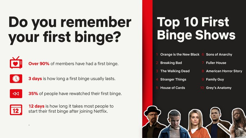 Netflix Also Released a List of Shows Americans Binge Watch The Most
